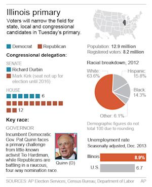 Graphic shows Illinois statistics, congressional delegation and key races; 2c x 4 inches; 96.3 mm x 101 mm;