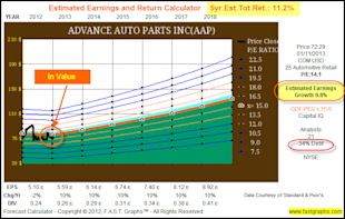 Advance Auto Parts Inc: Fundamental Stock Research Analysis image AAP51