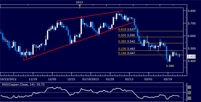 Commodities_Oil_to_Rise_as_Gold_Falls_on_Orderly_Cyprus_Banks_Reopen_body_Picture_6.png, Crude Oil to Rise as Gold Falls on Orderly Cyprus Banks Reope...