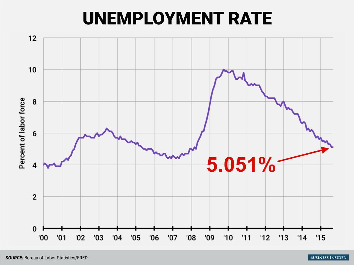 LOOK CLOSELY: The unemployment rate actually fell