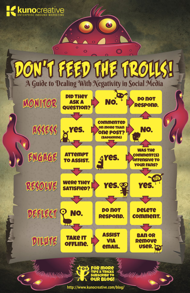Dont Feed the Trolls! How to Manage Negativity in Social Media (Infographic) image kuno creative troll infographic