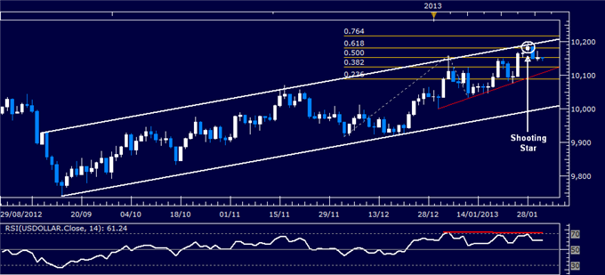 Forex_Analysis_US_Dollar_Selling_Pauses_as_SP_500_Warns_of_Weakness_body_Picture_4.png, Forex Analysis: US Dollar Reverses Lower as S&P 500 Tops 1500 ...