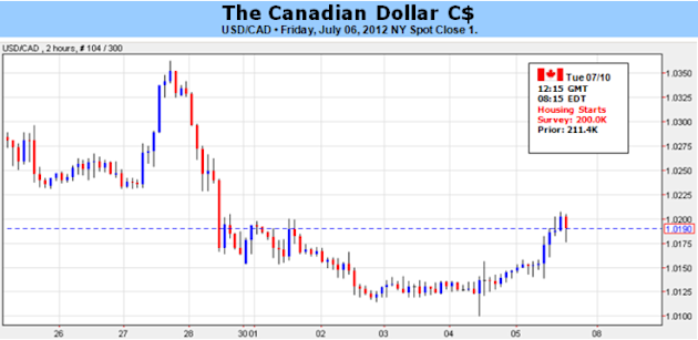 Thin_Docket_Leaves_Canadian_Dollar_to_Risk-Trends_body_Picture_5.png, Thin Docket Leaves Canadian Dollar to Risk-Trends