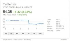 Twitter Stock Is Getting Killed (And Why It Doesn't Matter) image Twitter Shares