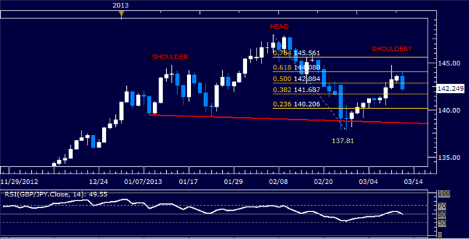 Forex_GBPJPY_Technical_Analysis_03.12.2013_body_Picture_5.png, GBP/JPY Technical Analysis 03.12.2013