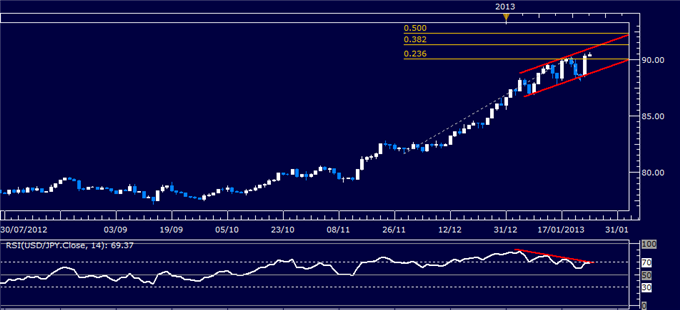 Forex_Analysis_USDJPY_Rally_May_be_Losing_Steam_body_Picture_1.png, Forex Analysis: USD/JPY Rally May be Losing Steam