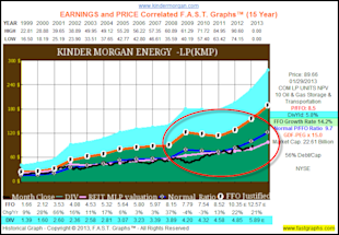 Finding Great Value In The Energy Sector image KMP1