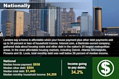 5 most affordable cities to buy a house