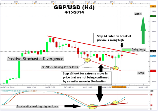 4-Steps-to-Trade-GBPUSD-Stochastics-Divergence_body_Picture_1.png, 4-Steps to Trade GBPUSD Stochastics Divergence