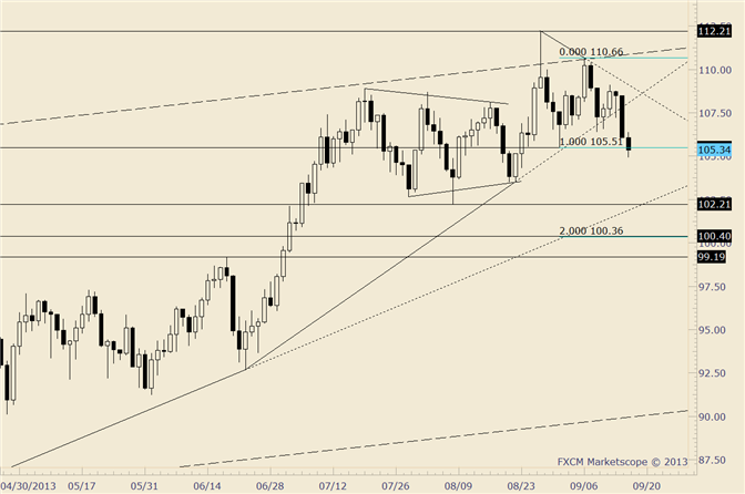 eliottWaves_us_dollar_index_body_crude.png, Crude Breaks September Low