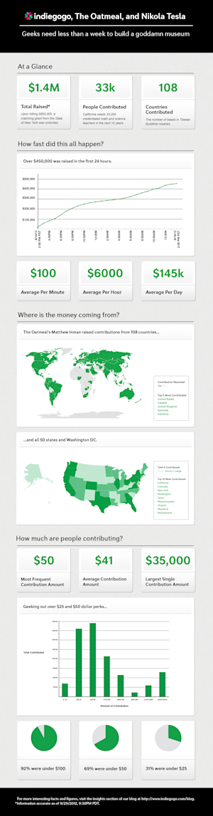 The Oatmeal Helms Indiegogo's Fastest Growing Campaign, Raises $1.4M [INFOGRAPHIC]