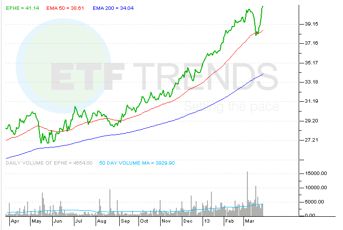 EPHE, ETF, Philippines, Global ETFs