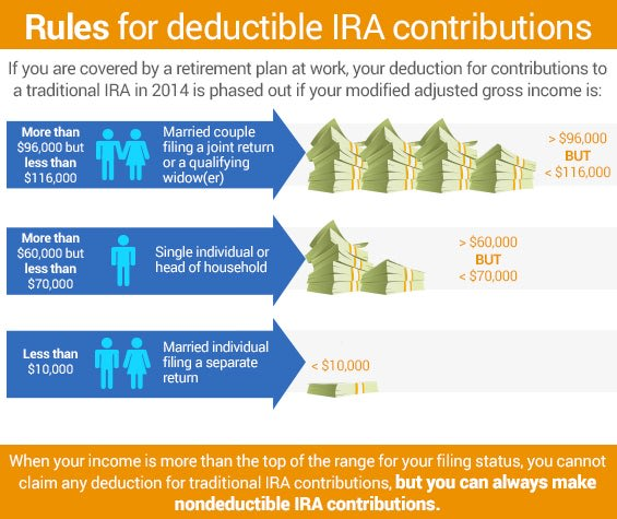 Rules for deductible IRA contributions | Money stacks: copyrightDmitry Natashin/shutterstock.com, People icons: copyrightKuvshinova Nadezhda/shutterst...