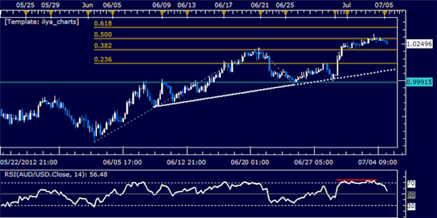 AUDUSD_Classic_Technical_Report_07.05.2012_body_Picture_5.png, AUD/USD Classic Technical Report 07.05.2012
