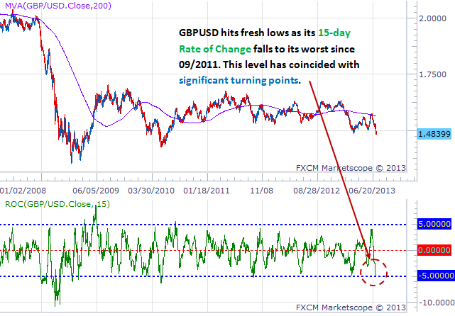forex_british_pound_too_much_too_soon_body_Picture_5.png, British Pound Plummets to Lows, but is it Too Much Too Soon?