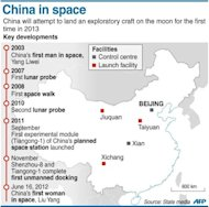 Graphic on key developments in China's space programme