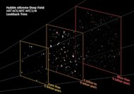 This illustration separates the Hubble Extreme Deep Field survey into three planes showing foreground, background, and very far background galaxies. These divisions reflect different epochs in the evolving universe. Image released Sept. 25, 201