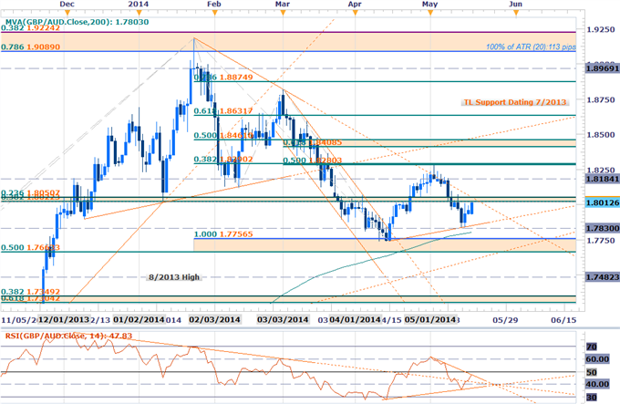 GBPAUD Scalps Target Key Resistance- Bullish Above 1.7920