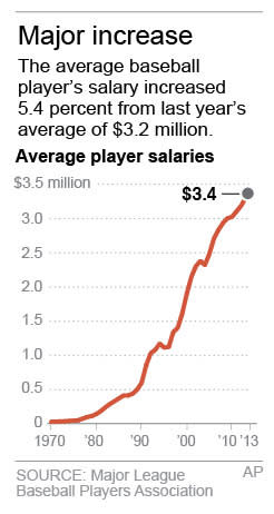 Graphic shows average salaries in Major League Baseball from 1970-2013; 1c x 3 inches; 46.5 mm x 76 mm;