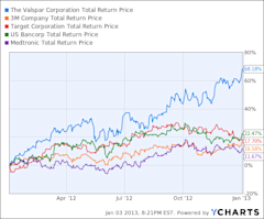 VAL Total Return Price Chart