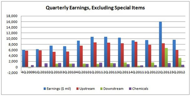 Exxon Earnings Chart