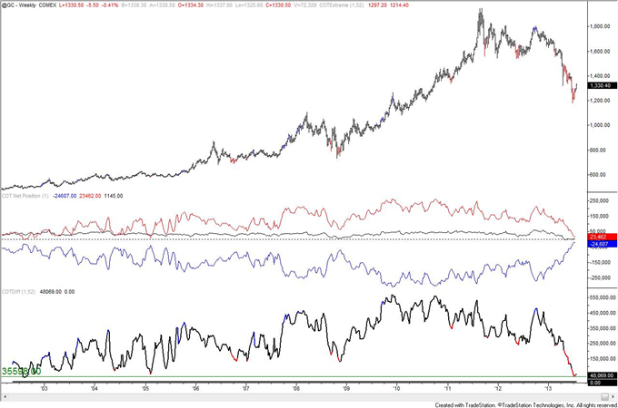 Is_Crude_Oil_COT_Positioning_Poison_to_Bull_Move_body_gold.png, Is Crude Oil COT Positioning Poison to Bull Move?