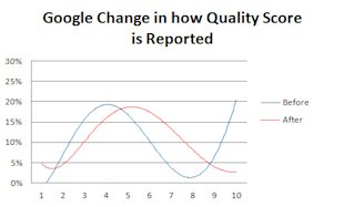 The Change in Quality Score Reporting: What Really Happened? image google change how quality score is reported