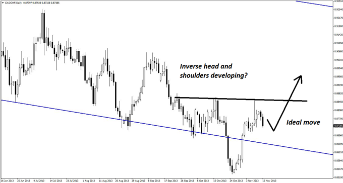 A_CADCHF_Long_with_Sky-High_Reward_body_GuestCommentary_KayeLee_November12B_2.png, A CAD/CHF Long with Sky-High Reward