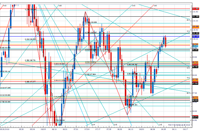 PT_sep_6_body_Picture_4.png, Price & Time: Key Levels to Watch in the Aftermath of NFP