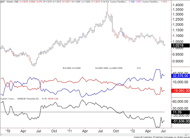 Australian_Dollar_Speculators_Flip_to_Net_Long_body_chf.png, Australian Dollar Speculators Flip to Net Long
