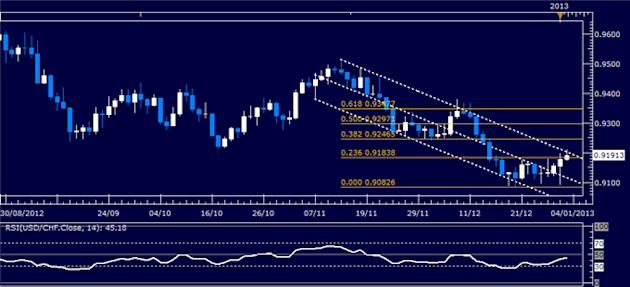 Forex_Analysis_USDCHF_Classic_Technical_Report_01.03.2013_body_Picture_1.png, Forex Analysis: USD/CHF Classic Technical Report 01.03.2013
