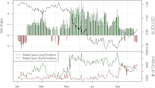 ssi_aud-usd_body_Picture_16.png, Australian Dollar Finally Cooperates - Longs Look Good Here