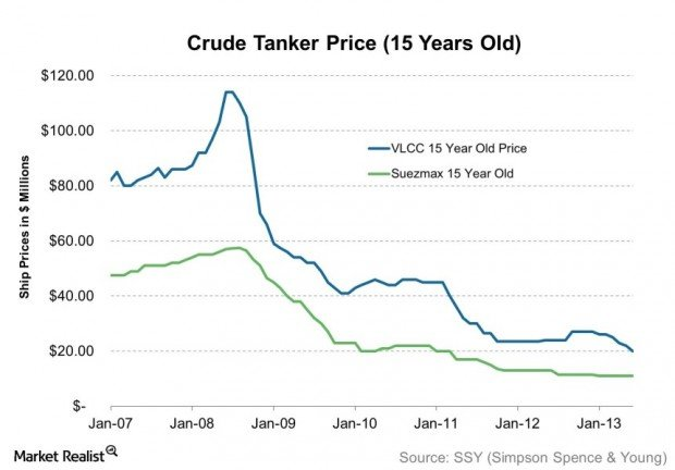 Crude Tanker Price (15 Years Old) 2013-08-12