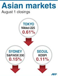 Asian markets were generally down as nervous investors awaited the outcome of a key US Federal Reserve meeting amid low expectations of any new easing measures