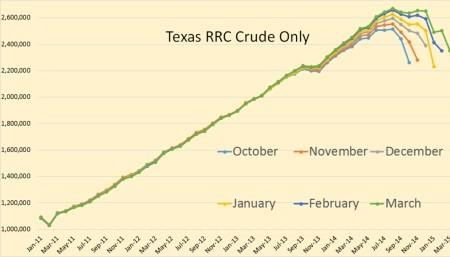 Texas Showing Signs Of Low Oil Price Pressure