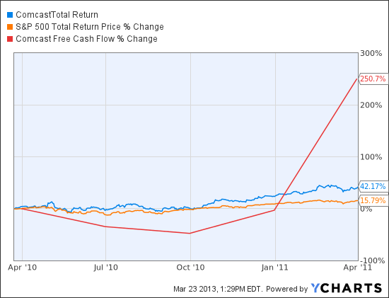 CMCSA Total Return Price Chart