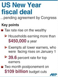 <p>Fact file on the main points of a US deal between the White House and top Republicans. The White House and top Republicans struck a dramatic deal to avert huge New Year tax hikes and postpone automatic spending cuts that had threatened to send the US economy into recession</p>