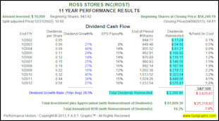 The Truth About The Impact of Dividend Reinvesting image ROST3