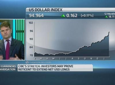 Time to book profits on dollar ahead of FOMC?