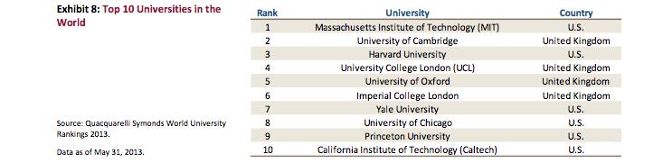 top 10 world universities