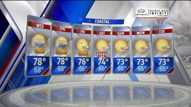 Aloha Taylor Gives A Weather Update For The Week