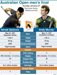 Factfile on the Australian Open men's singles final on Sunday