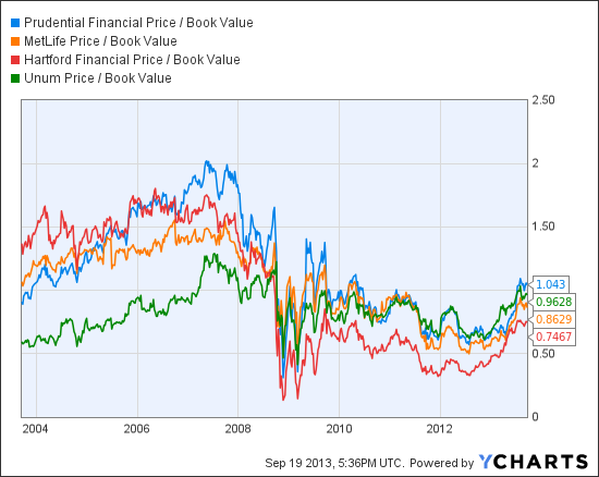 PRU Price / Book Value Chart