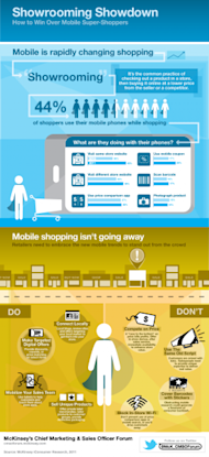 How Can Retailers Combat Showrooming? image Showrooming Infographic 275x600