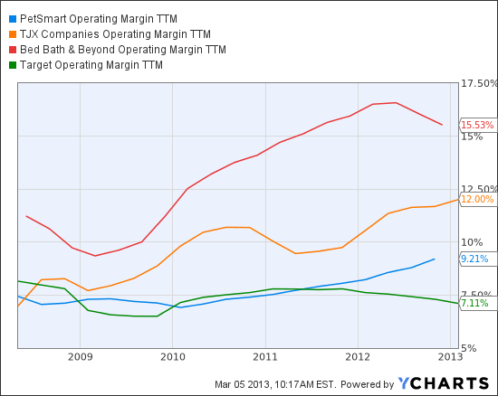 PETM Operating Margin TTM Chart