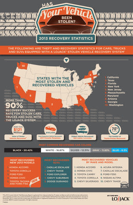 LoJack releases fifth annual vehicle theft recovery report; the new infographic highlights important theft trends. LoJack's fifth annual Vehicle Theft Recovery Report and infographic reviews auto theft trends over the past year specific to vehicles equipped with the LoJack(TM) Stolen Vehicle Recovery System.