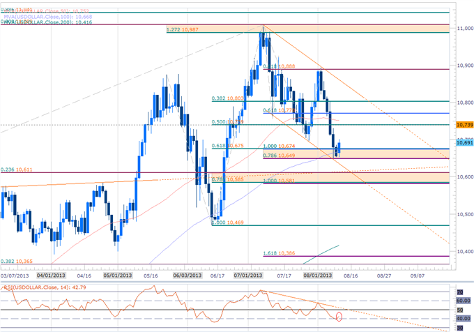 Forex_USD_at_Support-_Key_Triggers_Eyed_for_EUR_GBP_CHF_Scalp_Setups_body_Picture_1.png, USD at Support- Key Triggers Eyed for EUR, GBP, CHF Scalp Set...
