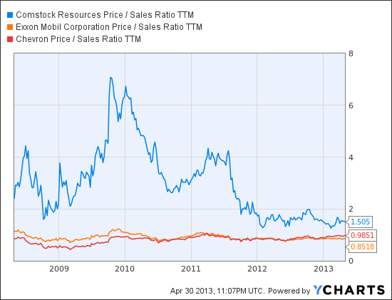 CRK Price / Sales Ratio TTM Chart