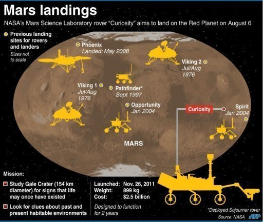 There have been six previous expeditions to the Red Planet since 1976
