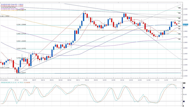 Euro_Trading_Steady_Above_1.2900_Ahead_of_German_Inflation___body_eurusd_daily_chart.png, Forex News: Euro Trading Steady Above 1.2900 Ahead of German...
